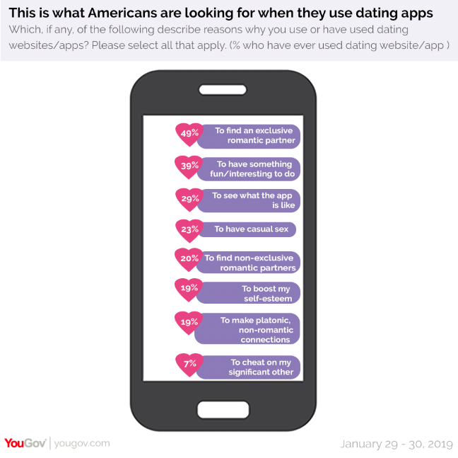 Why are people using dating apps? Image: YouGov.